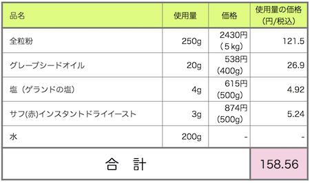 bread-cost2