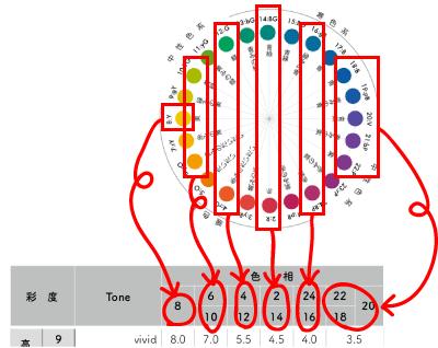 色相環と明度表